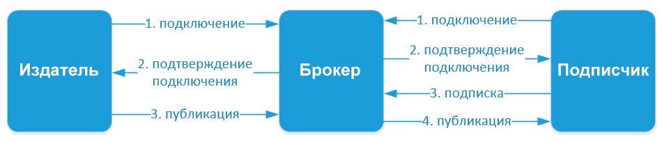 Схема простого взаимодействия между подписчиком, издателем и брокером