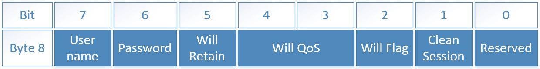 Сообщение MQTT - переменный заголовок